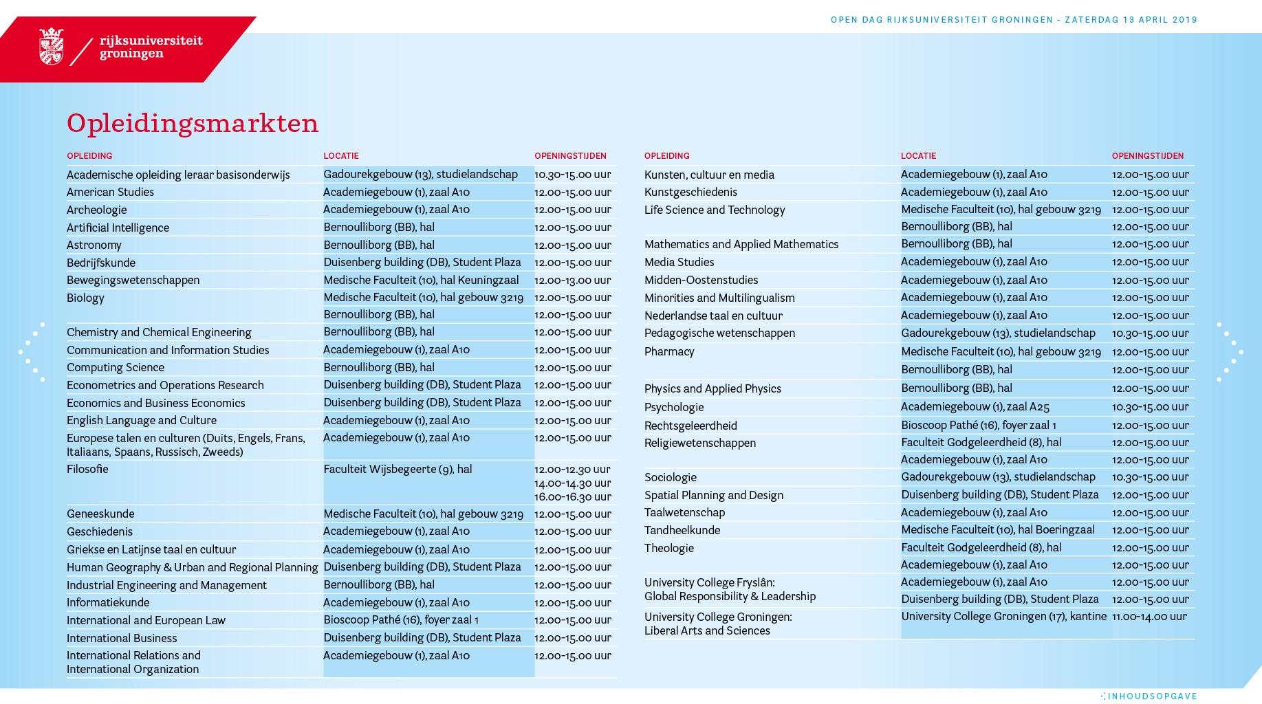 tabel opleidingsmarkten rijksuniversiteit groningen